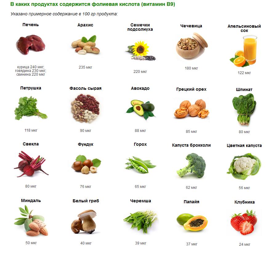 только разные фолиевая кислота в продуктах суета